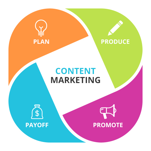 what is content marketing - strategy